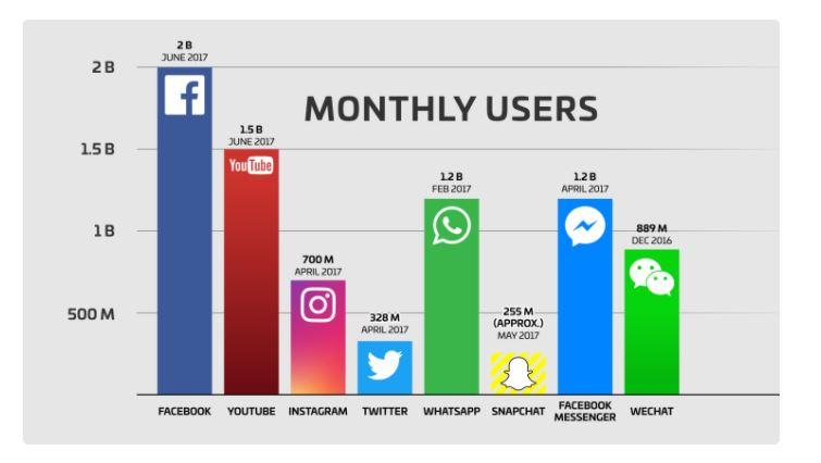 Monthly users، سرعت سایت