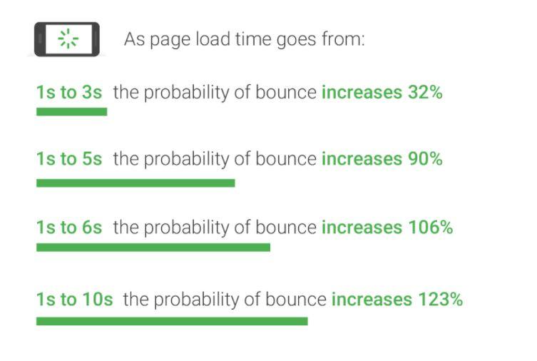 روشهای بالا بردن سرعت سایت