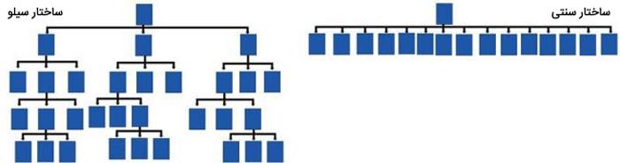 ساختار سیلو در سایت